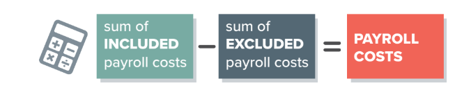 Calculating Payroll Costs